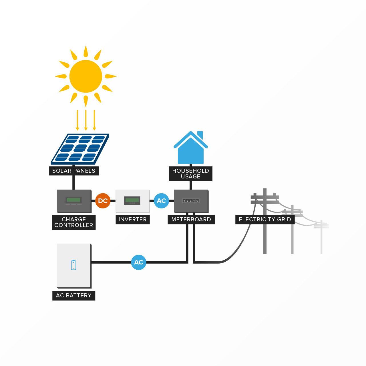 Alternating Current (AC) Batteries